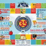 Tender Years Celebrates 35 Years!