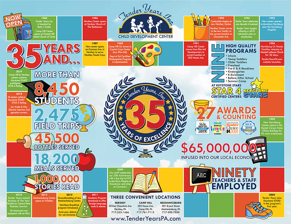 Tender Years' 35th Anniversary Infographic